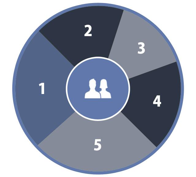 facebook広告のターゲティングの図